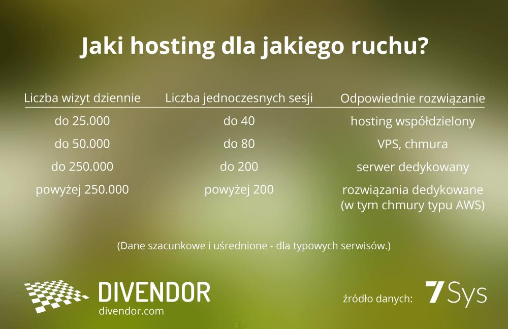 Jaki hosting dla jakiego ruchu?
